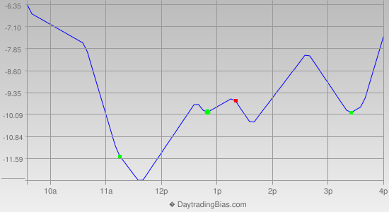 Intraday Cycle Projection (RU2K) 2013-06-11