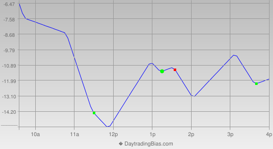 Intraday Cycle Projection (TF) 2013-06-14