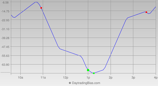 Intraday Cycle Projection (YM) 2013-01-14