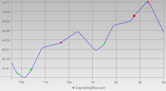 Intraday Cycle Projection (DJIA) 2013-04-03