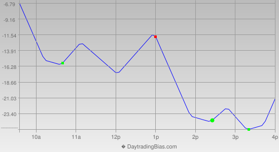 Intraday Cycle Projection (NQ) 2013-11-07