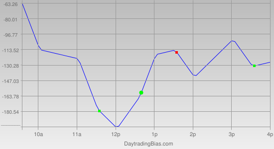 Intraday Cycle Projection (YM) 2011-09-20