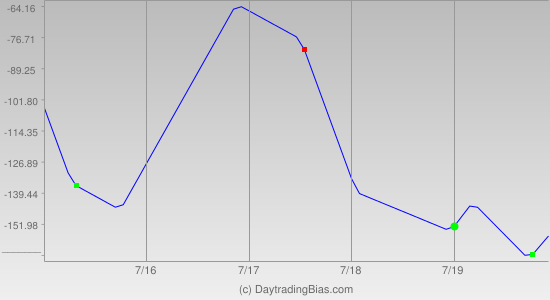 Weekly Cycle Projection (NDX) 2019-07-15