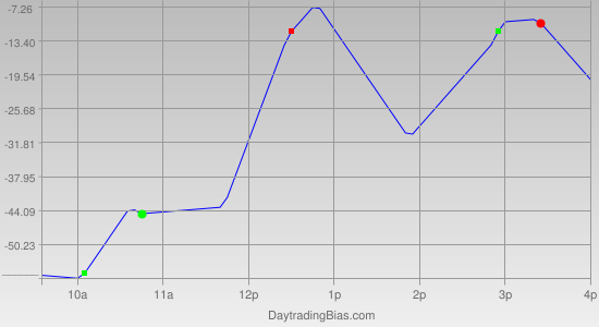 Intraday Cycle Projection (YM) 2011-04-08