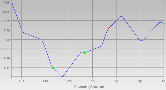 Intraday Cycle Projection (ES) 2011-10-27
