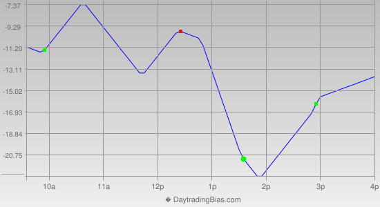 Intraday Cycle Projection (NDX) 2013-05-07