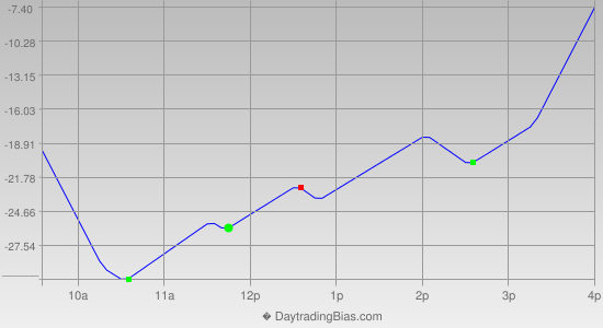 Intraday Cycle Projection (NQ) 2013-05-03