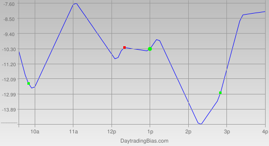 Intraday Cycle Projection (SPX) 2012-05-24