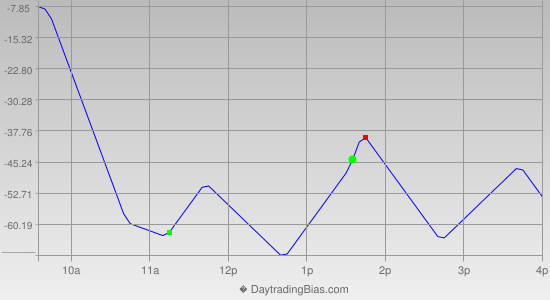 Intraday Cycle Projection (DJIA) 2013-05-03