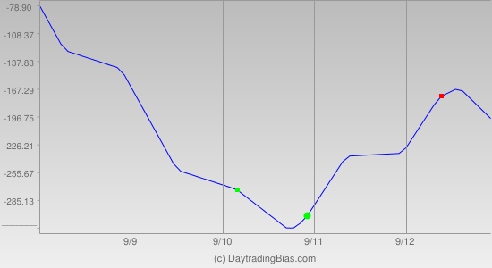 Weekly Cycle Projection (YM) 2014-09-08