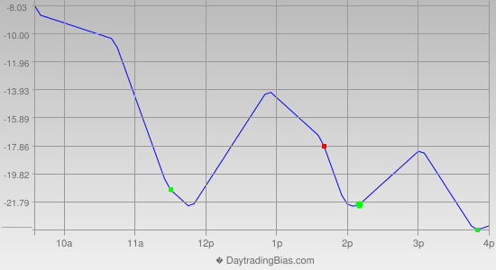 Intraday Cycle Projection (NDX) 2013-11-15