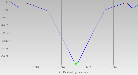 Weekly Cycle Projection (TF) 2011-11-14