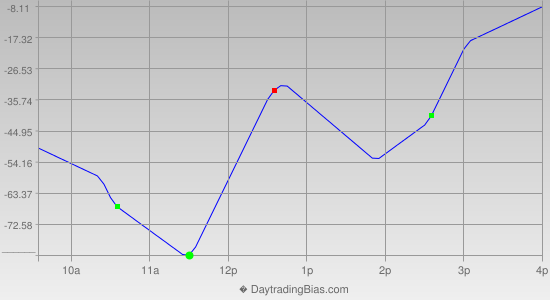 Intraday Cycle Projection (YM) 2012-08-15