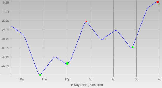 Intraday Cycle Projection (NQ) 2014-10-23