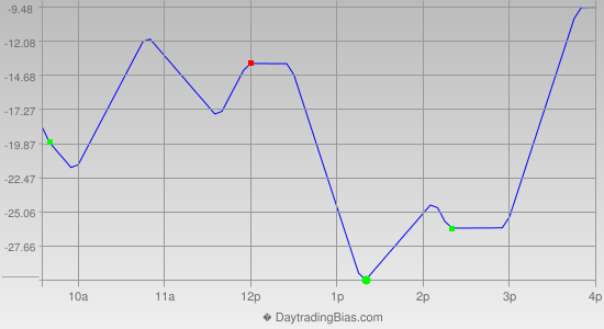 Intraday Cycle Projection (NDX) 2012-11-08