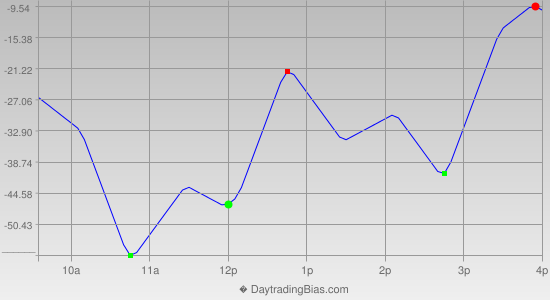 Intraday Cycle Projection (NDX) 2014-10-23