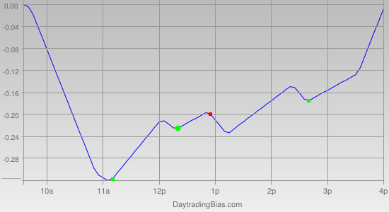 Intraday Cycle Projection (QQQ) 2012-01-17