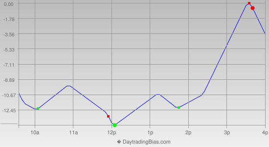 Intraday Cycle Projection (ES) 2013-07-09