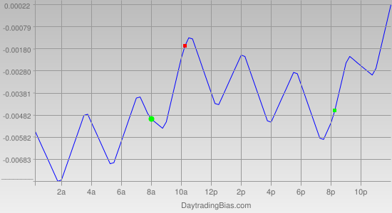 Intraday Cycle Projection (EURAUD) 2011-10-04