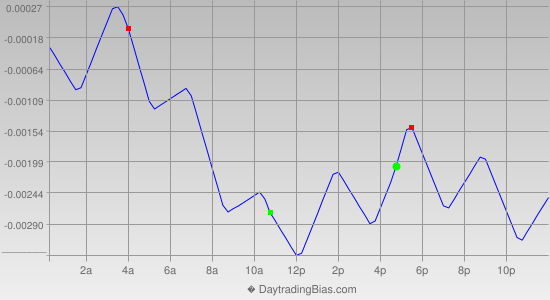 Intraday Cycle Projection (GBPUSD) 2014-05-13
