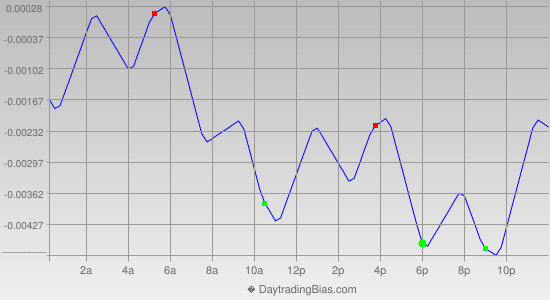 Intraday Cycle Projection (GBPUSD) 2014-02-26