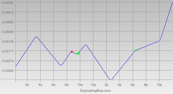 Intraday Cycle Projection (GBPCHF) 2012-03-09