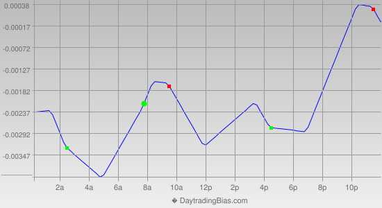 Intraday Cycle Projection (GBPCHF) 2012-12-12