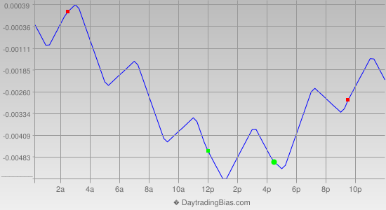 Intraday Cycle Projection (EURUSD) 2013-02-04