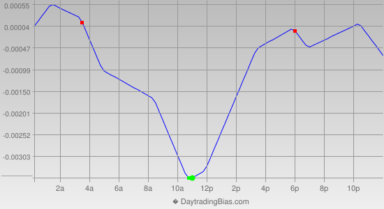 Intraday Cycle Projection (USDCAD) 2014-03-25