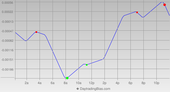 Intraday Cycle Projection (EURCHF) 2019-07-09