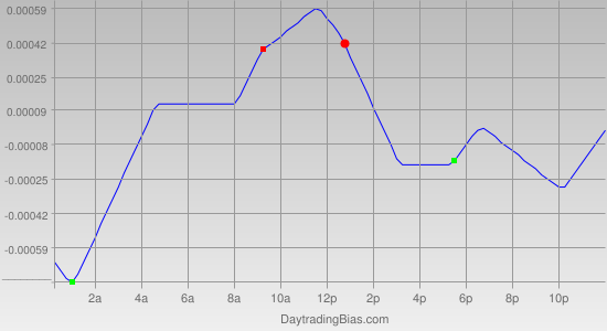 Intraday Cycle Projection (EURCHF) 2012-04-13
