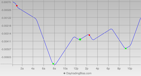 Intraday Cycle Projection (EURAUD) 2014-09-29