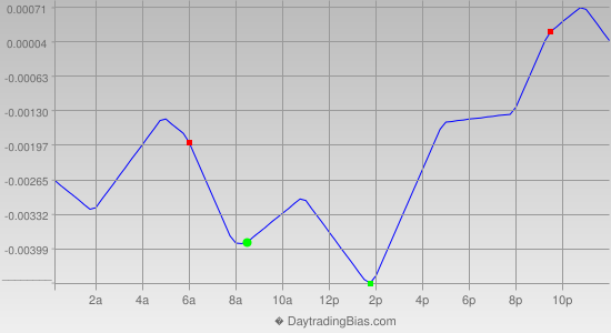 Intraday Cycle Projection (GBPCHF) 2014-03-12