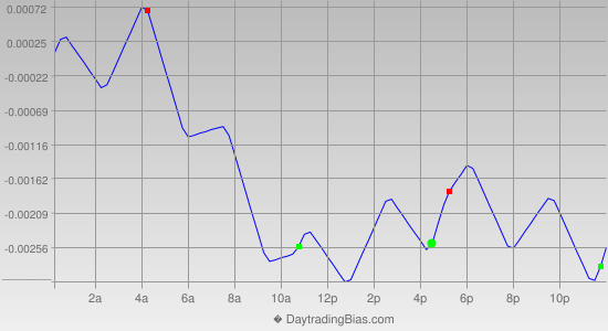 Intraday Cycle Projection (GBPCHF) 2014-03-20