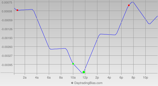 Intraday Cycle Projection (EURUSD) 2014-03-17