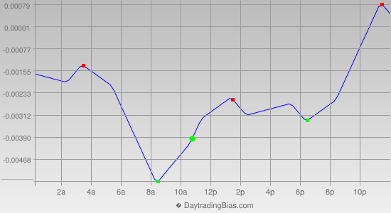 Intraday Cycle Projection (GBPCHF) 2014-03-06