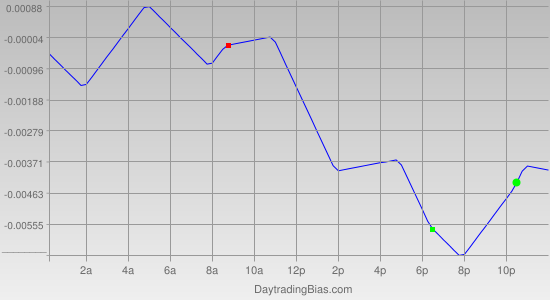 Intraday Cycle Projection (EURUSD) 2012-05-08