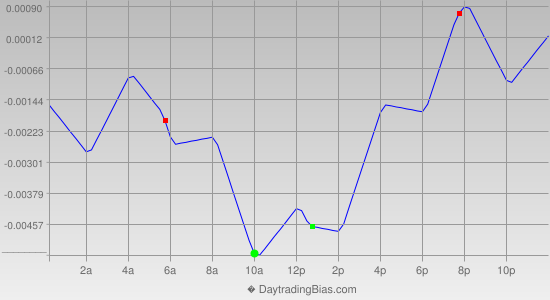 Intraday Cycle Projection (GBPCHF) 2013-05-01