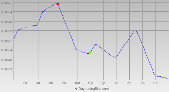 Intraday Cycle Projection (EURCHF) 2014-11-19