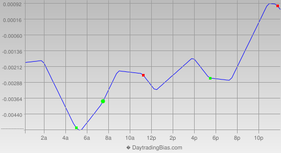Intraday Cycle Projection (GBPUSD) 2012-09-12