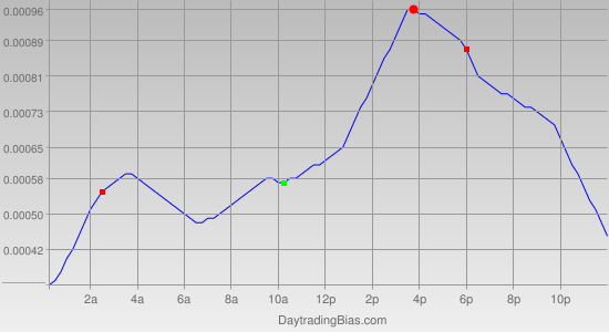Intraday Cycle Projection (EURCHF) 2012-04-27