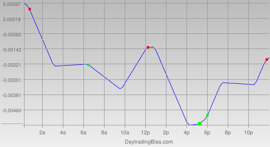Intraday Cycle Projection (USDCAD) 2012-05-15