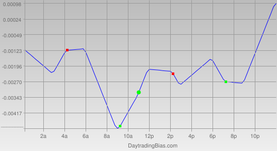 Intraday Cycle Projection (EURCHF) 2011-11-28