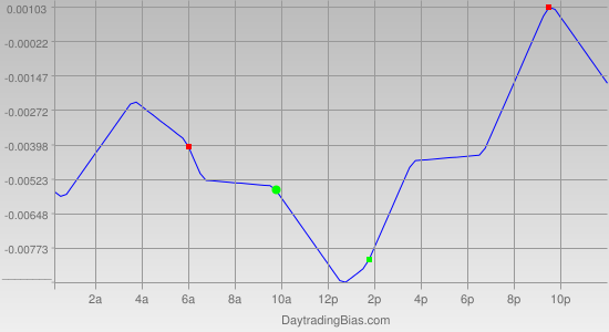 Intraday Cycle Projection (GBPCHF) 2011-10-26