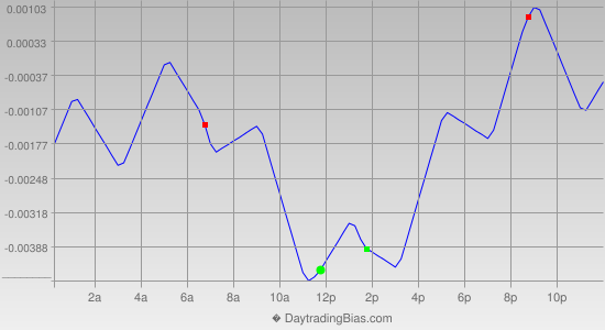 Intraday Cycle Projection (GBPUSD) 2014-11-21