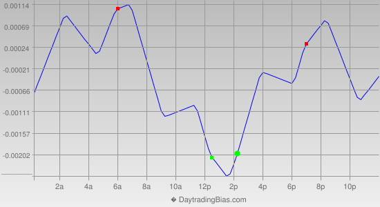 Intraday Cycle Projection (GBPUSD) 2014-07-16