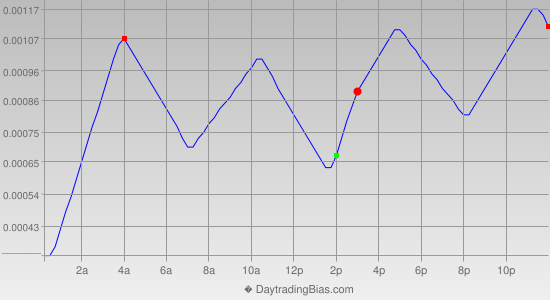 Intraday Cycle Projection (EURCHF) 2014-06-20