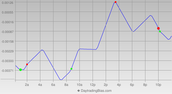 Intraday Cycle Projection (EURAUD) 2012-10-04