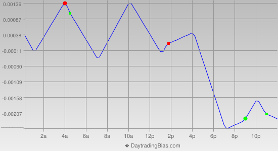 Intraday Cycle Projection (EURUSD) 2013-01-01
