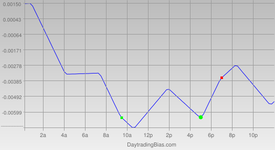 Intraday Cycle Projection (GBPUSD) 2012-03-14
